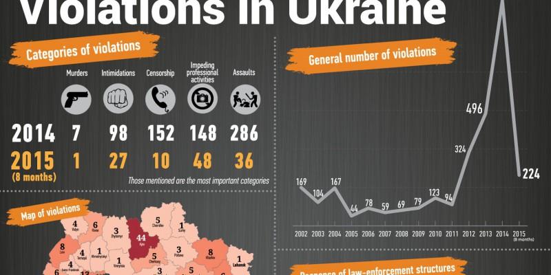violations2015-all-EN